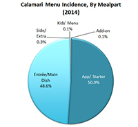 Calamari_MenuIncidence_PieChart