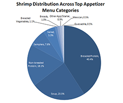 ShrimpDistribution_PieChart